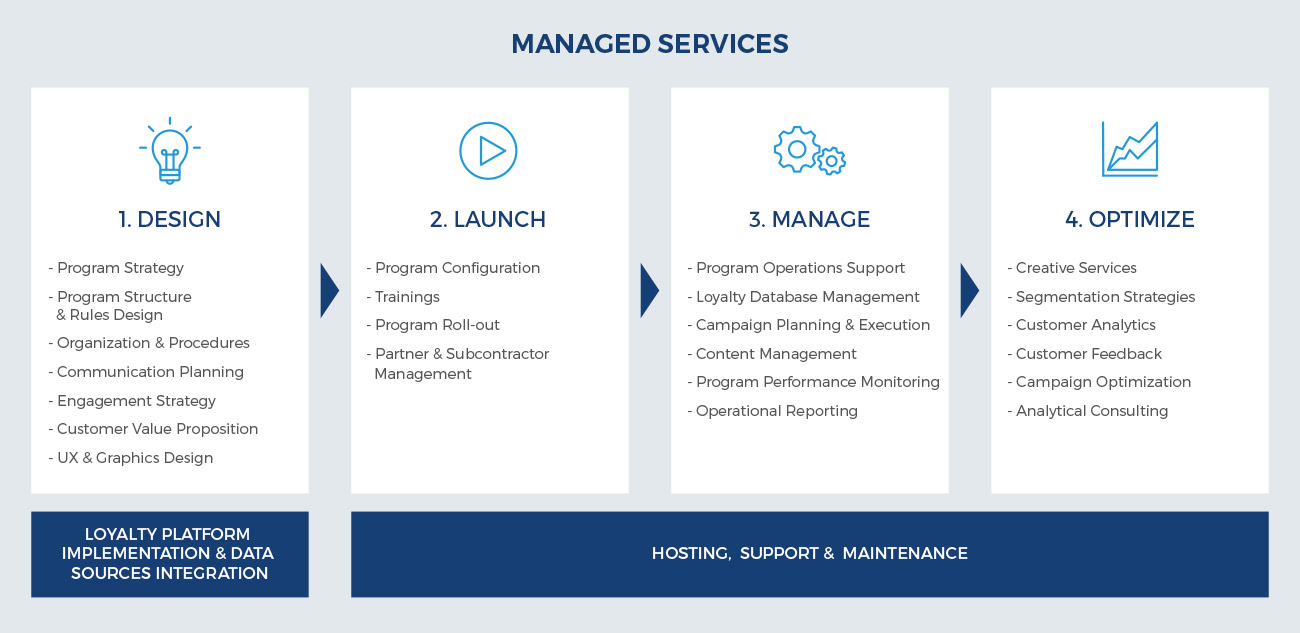 Managed Services Comarch
