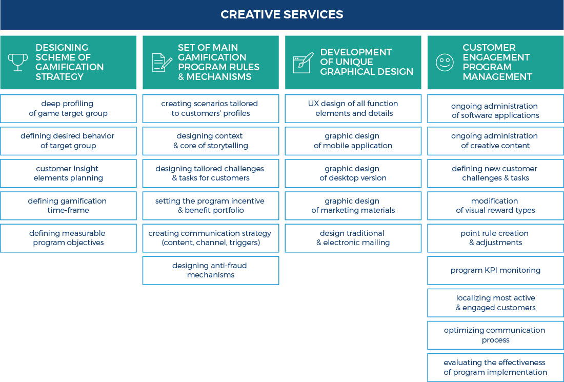 Creative services in marketing