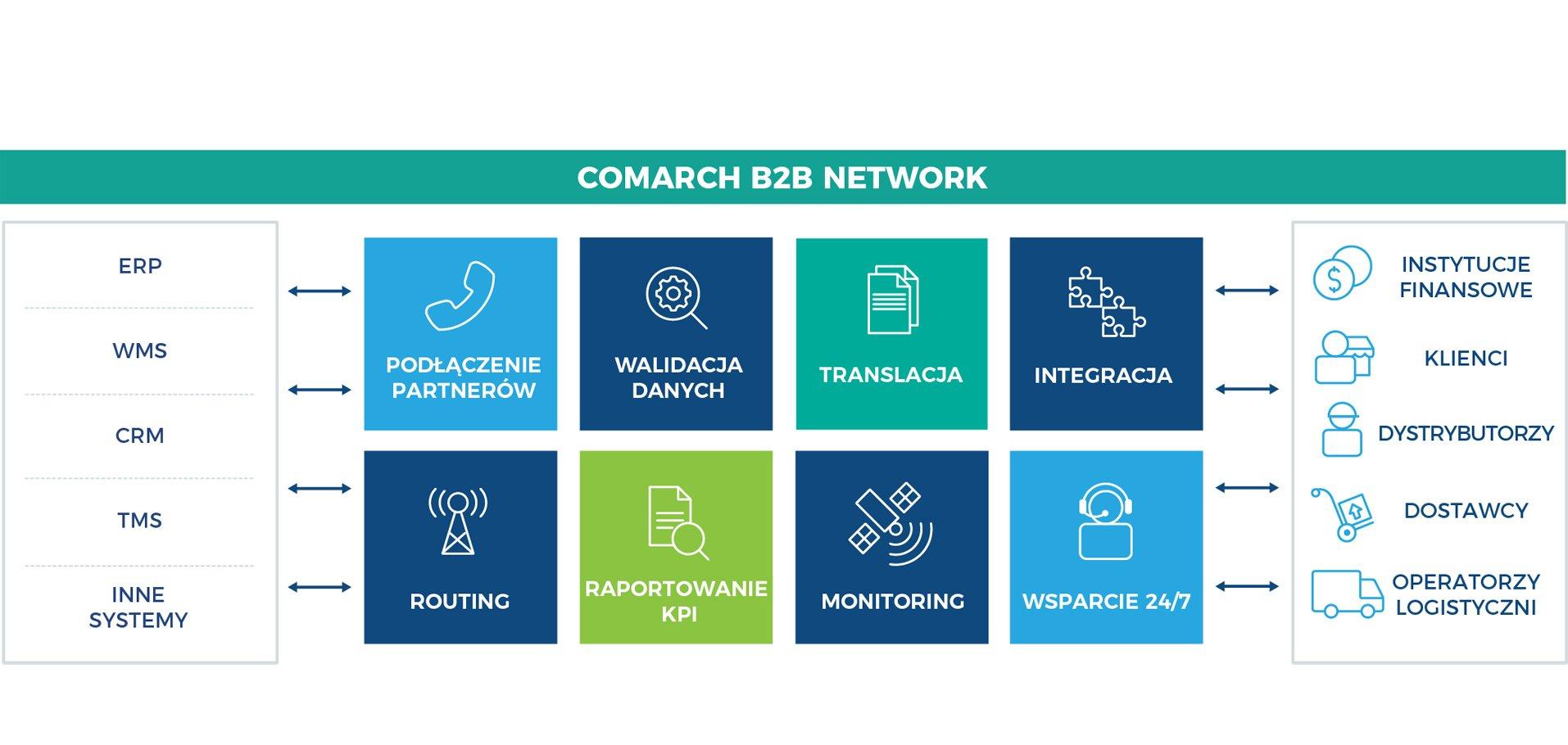Znalezione obrazy dla zapytania comarch b2b