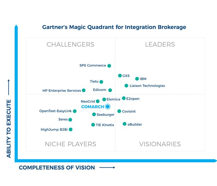 gartner mq comarch