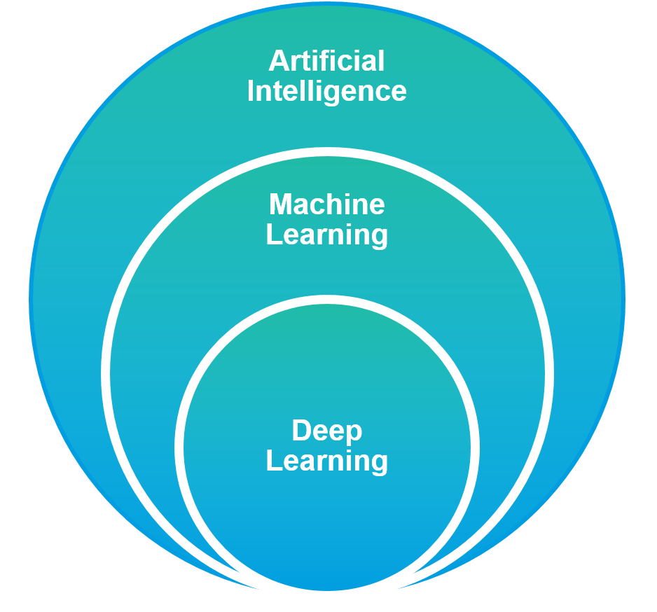 Infographics: Od deep learning poprzez machine learning do artificial intlelligence - AI