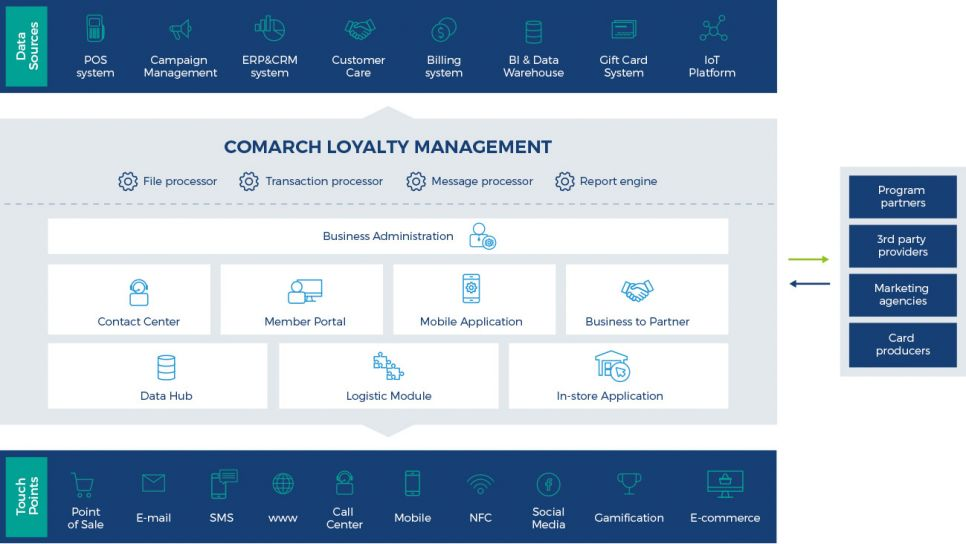 Comarch Customer Loyality Management