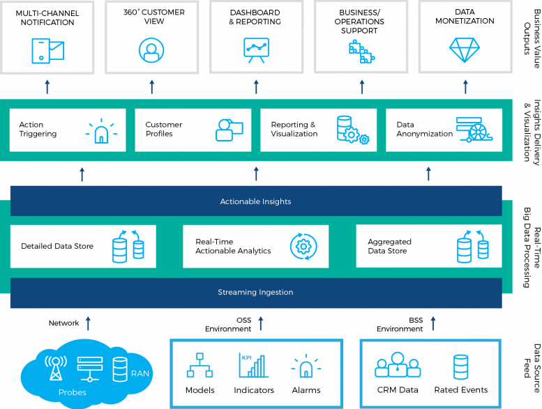 Comarch Experience Management