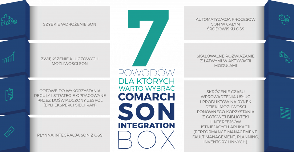 Comarch SDN - architektura